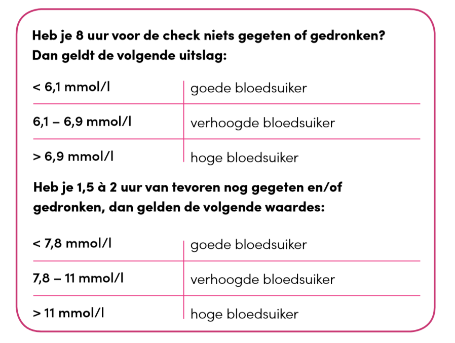 Glucose bloedsuiker waarden